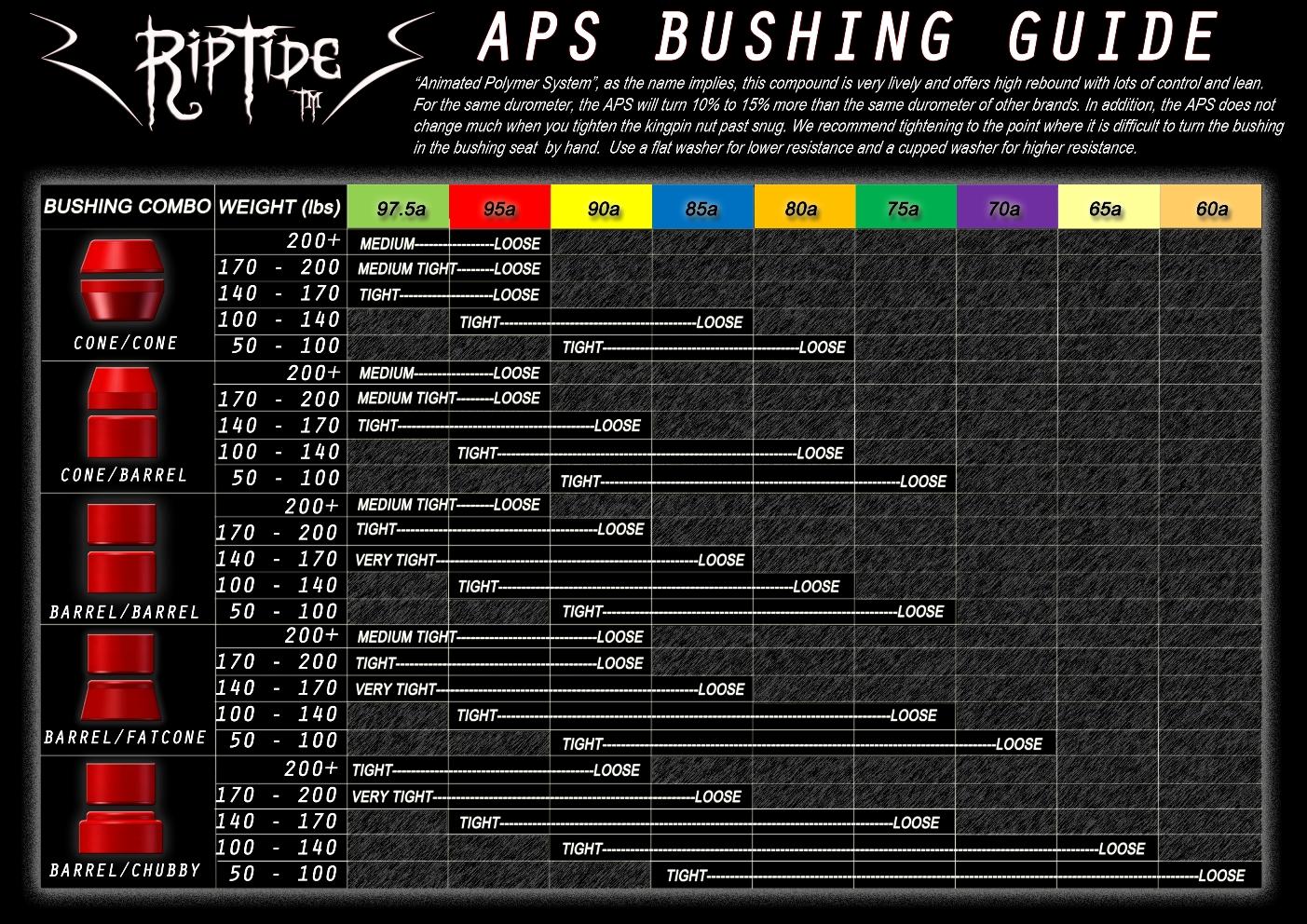 riptide-bushings-aps-bushing-weight-chart-in-lbs-i.jpg