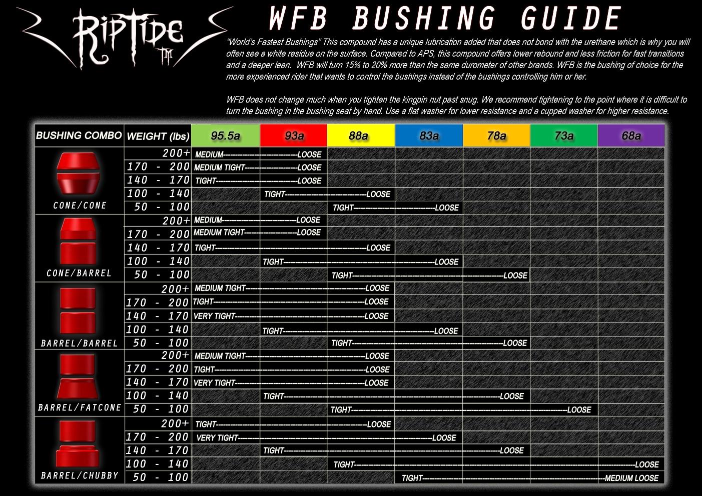 riptide-bushings-wfb-bushing-weight-chart-in-lbs-i.jpg