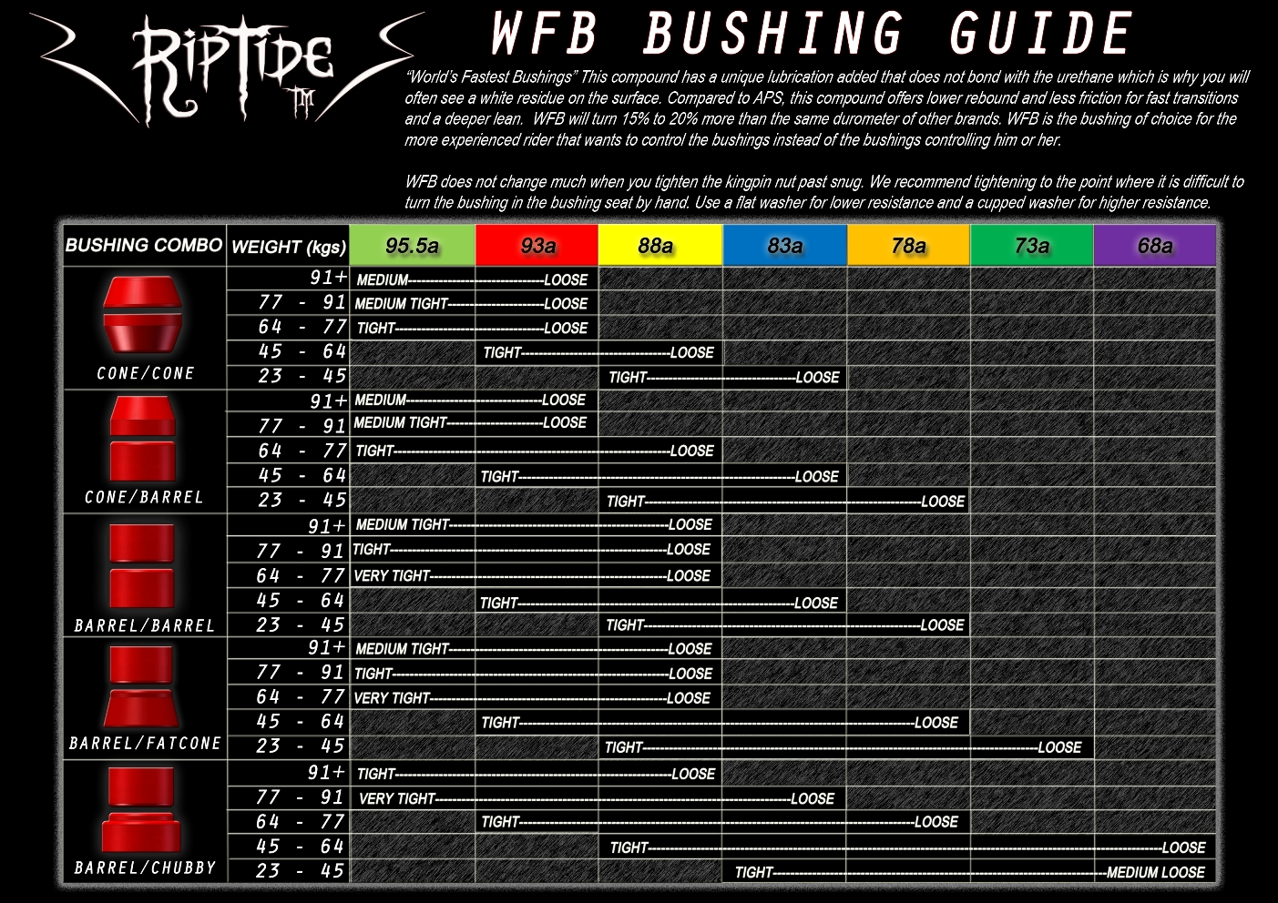 riptide-bushings-wfb-bushing-weight-chart-in-kgs-i.jpg