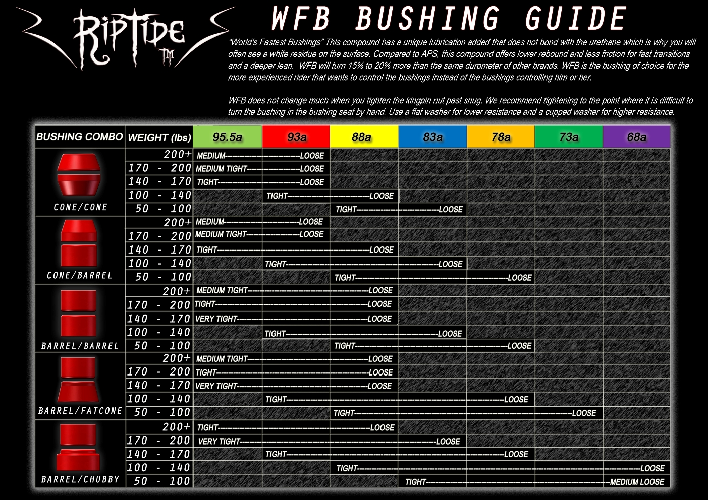 riptide-bushings-wfb-bushing-weight-chart-in-lbs-i.jpg